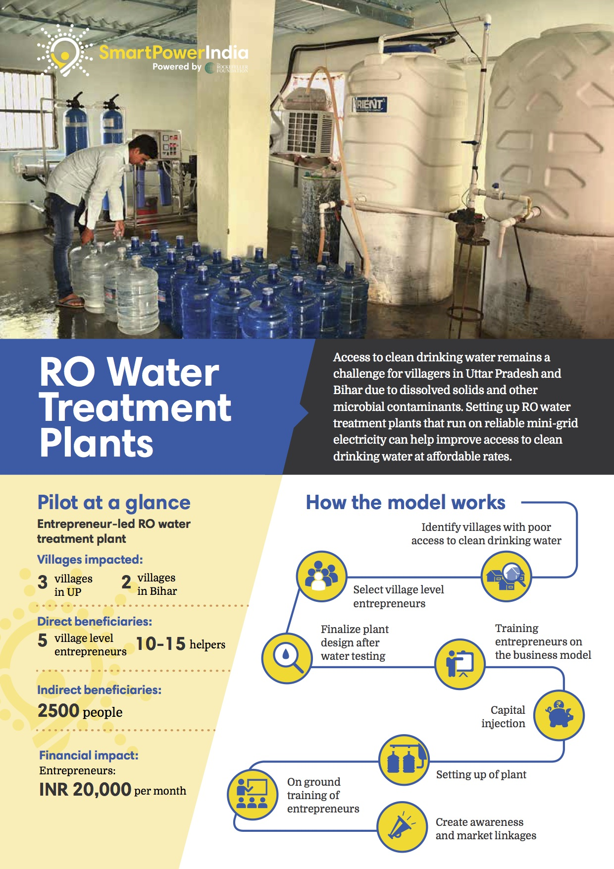 RO Water Treatment Plants in UP and Bihar